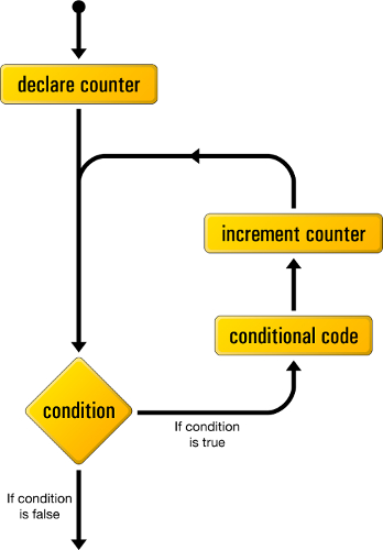 Luồng logic của một vòng lặp `for`