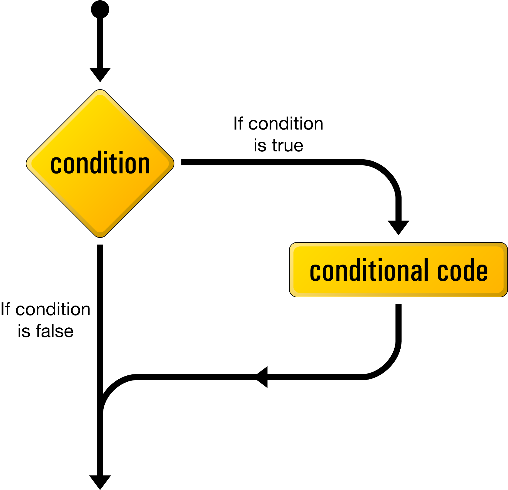 Luồng logic của câu lệnh `if`