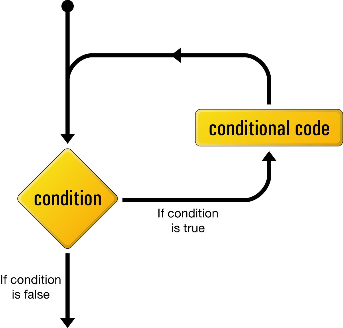Luồng logic của một vòng lặp while
